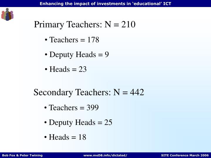 Primary Teachers: N = 210