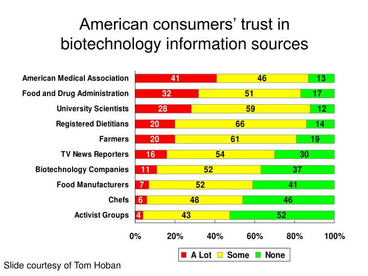 American consumers' trust in biotechnology information sources