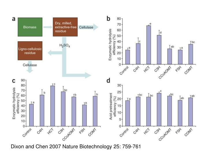 Dixon and Chen 2007 Nature Biotechnology 25: 759-761
