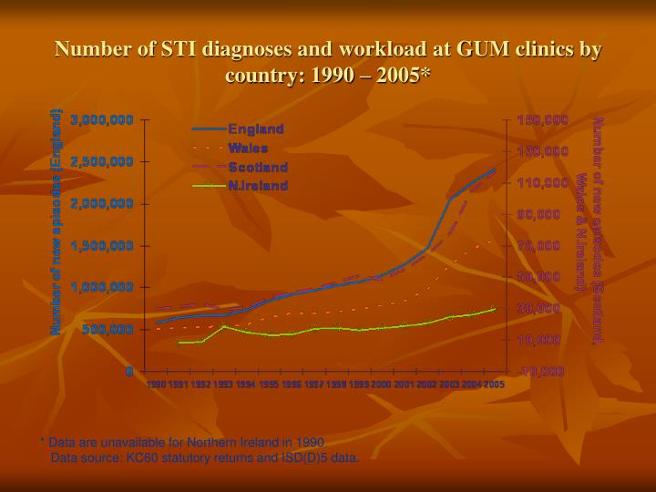Number of STI diagnoses and workload at GUM clinics by country: 1990 – 2005*