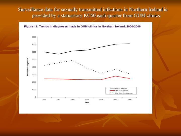 Surveillance data for sexually transmitted infections in Northern Ireland is provided by a statuartory KC60 each quarter from GUM clinics