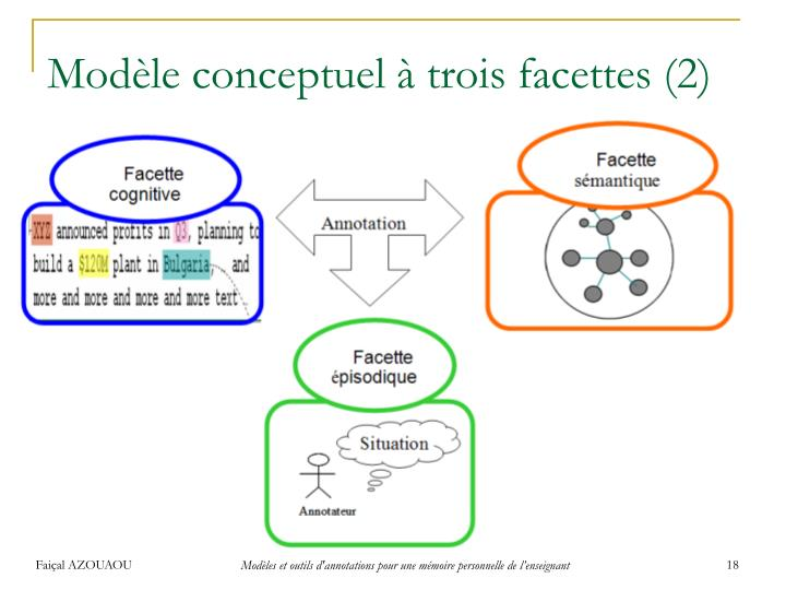 Modèle conceptuel à trois facettes (2)