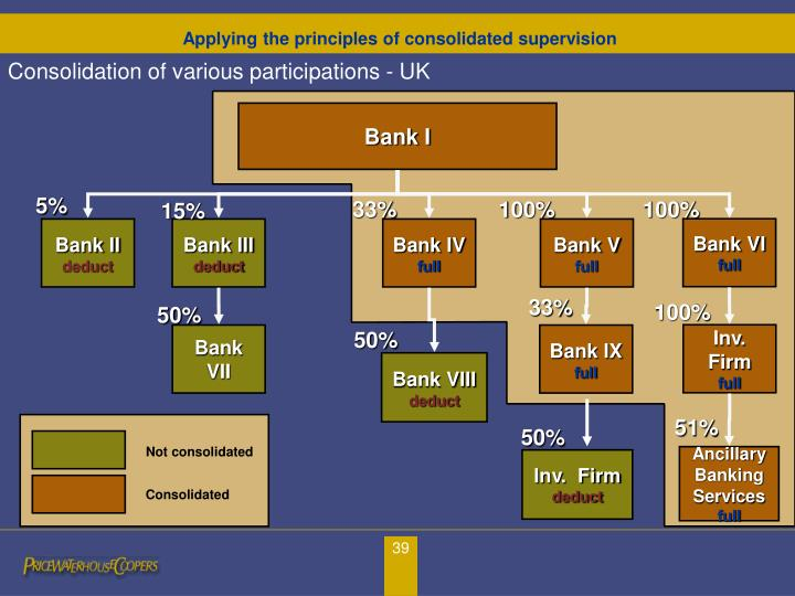 Consolidation of various participations - UK