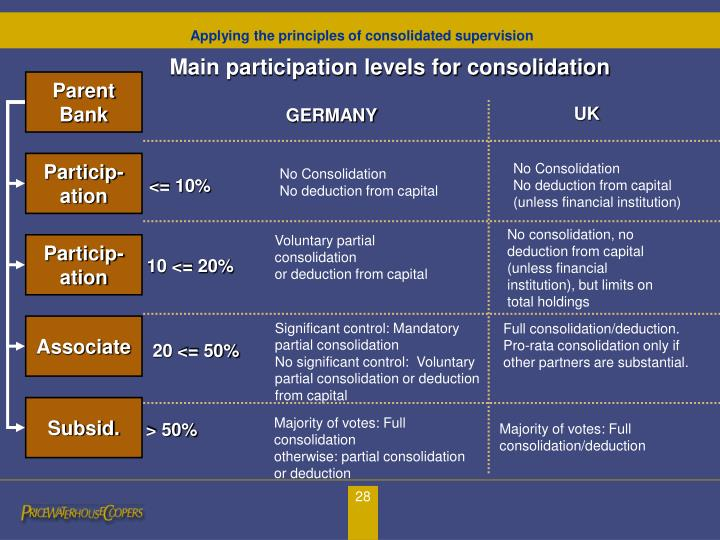 Main participation levels for consolidation