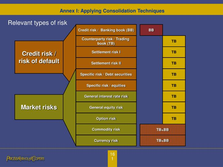 Credit risk /  Banking book (BB)