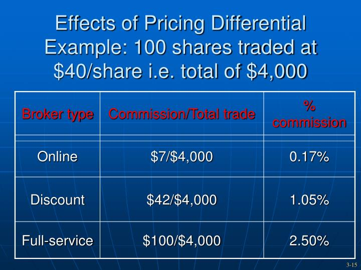 Effects of Pricing Differential
