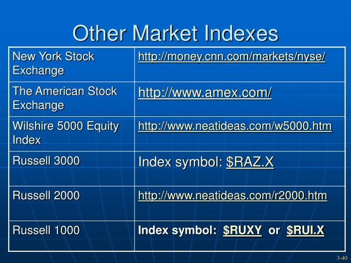 Other Market Indexes