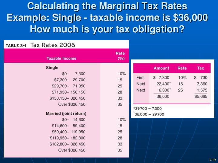 Calculating the Marginal Tax Rates