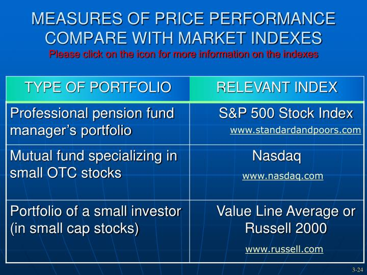 MEASURES OF PRICE PERFORMANCE