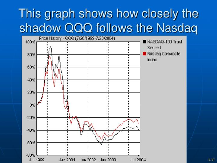 This graph shows how closely the shadow QQQ follows the Nasdaq