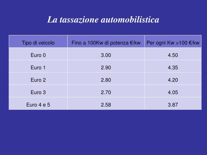 La tassazione automobilistica