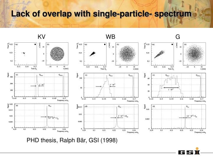 Lack of overlap with single-particle- spectrum