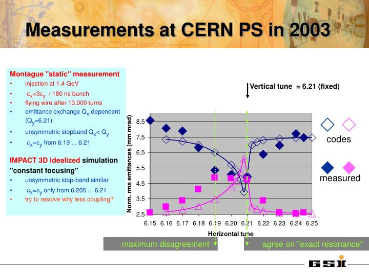 Measurements at CERN PS in 2003