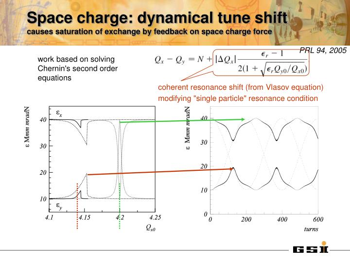 Space charge: dynamical tune shift