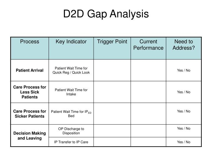 D2D Gap Analysis