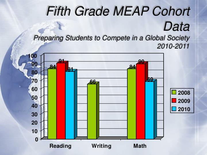 Fifth Grade MEAP Cohort Data