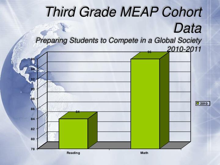Third Grade MEAP Cohort Data