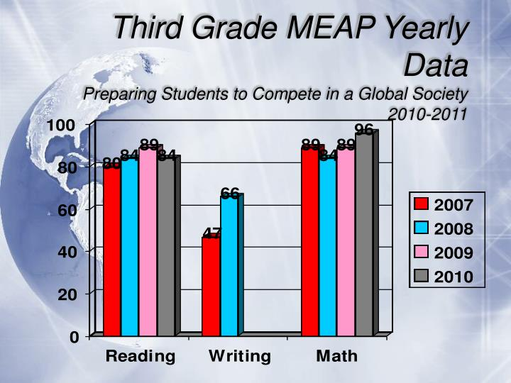 Third Grade MEAP Yearly Data