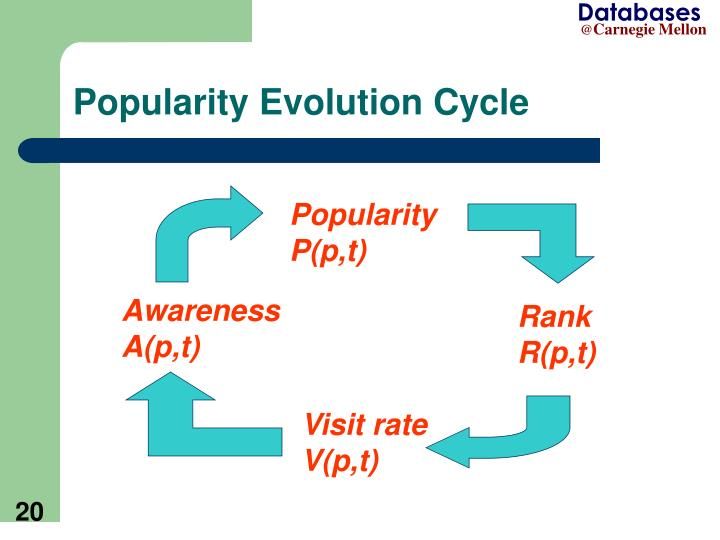 Popularity Evolution Cycle