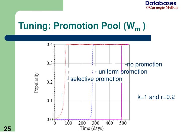 Tuning: Promotion Pool (W