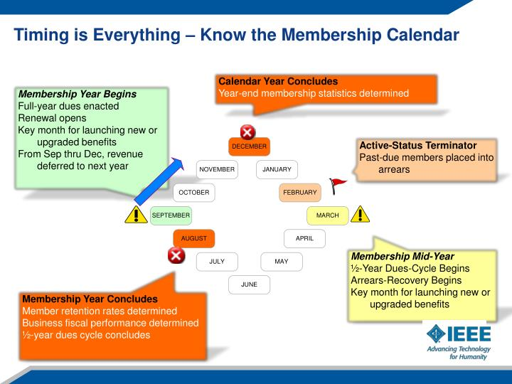 Timing is Everything – Know the Membership Calendar
