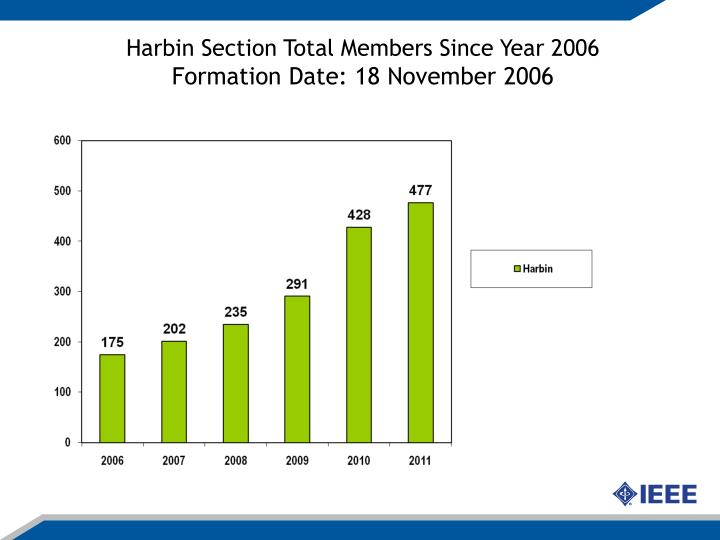Harbin Section Total Members Since Year 2006
