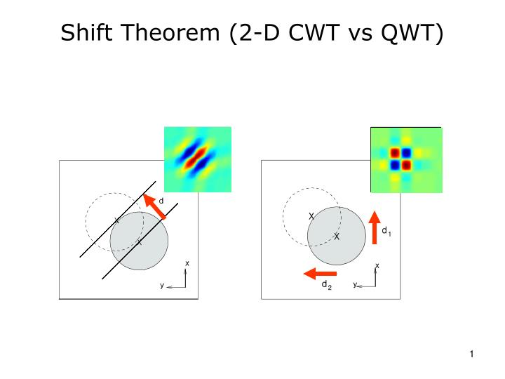 Shift theorem 2 d cwt vs qwt