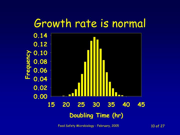 Growth rate is normal