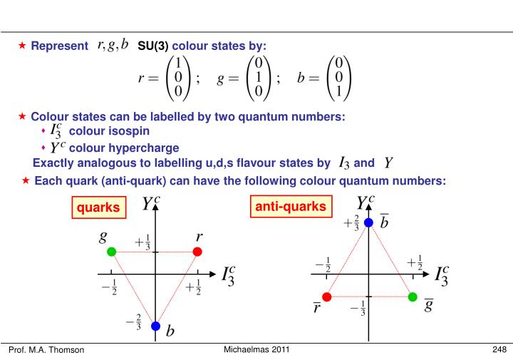 anti-quarks