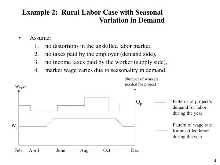 Example 2:  Rural Labor Case with Seasonal             Variation in Demand
