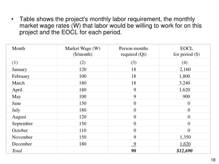 Table shows the project's monthly labor requirement, the monthly market wage rates (W) that labor would be willing to work for on this project and the EOCL for each period.