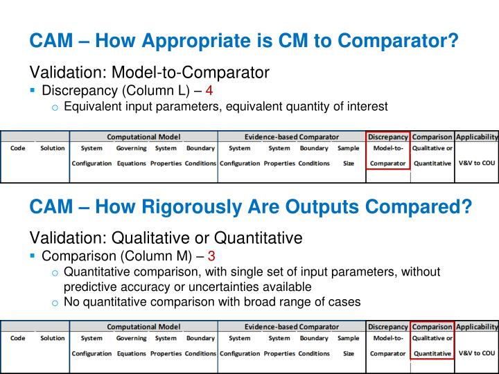 CAM – How Appropriate is CM to Comparator?