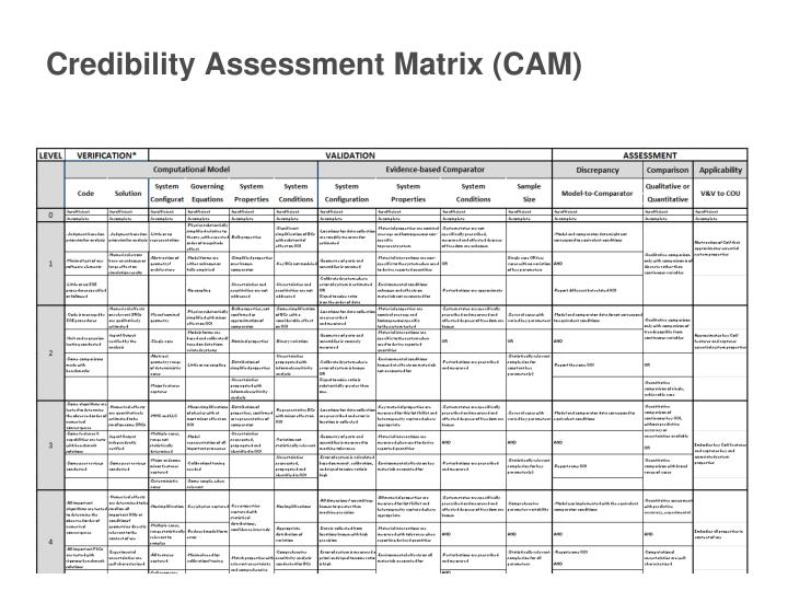 Credibility Assessment Matrix (CAM)