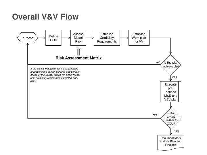 Overall V&V Flow