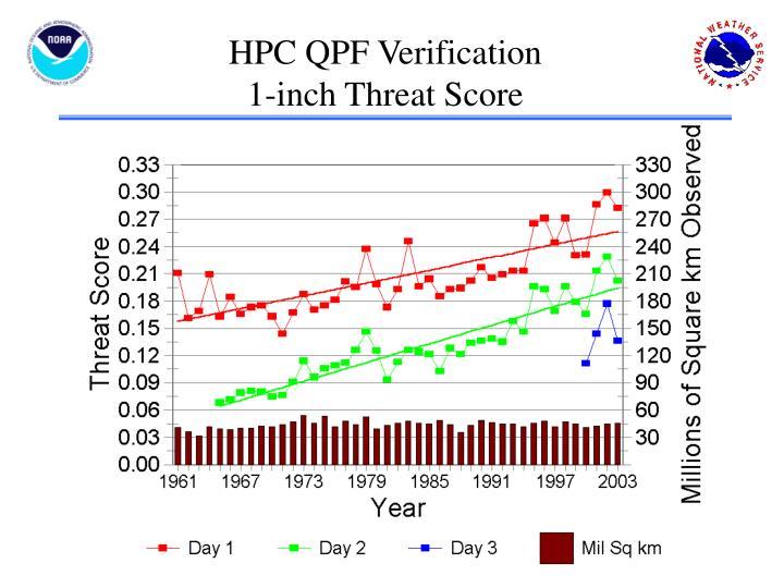 HPC QPF Verification