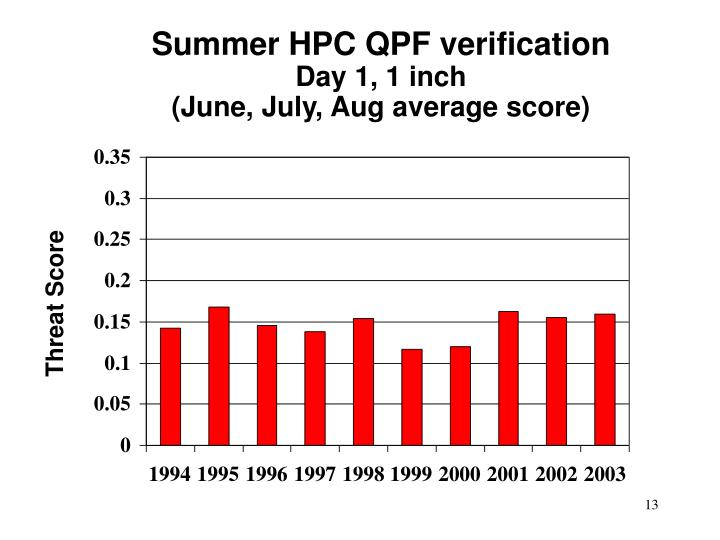 Summer HPC QPF verification