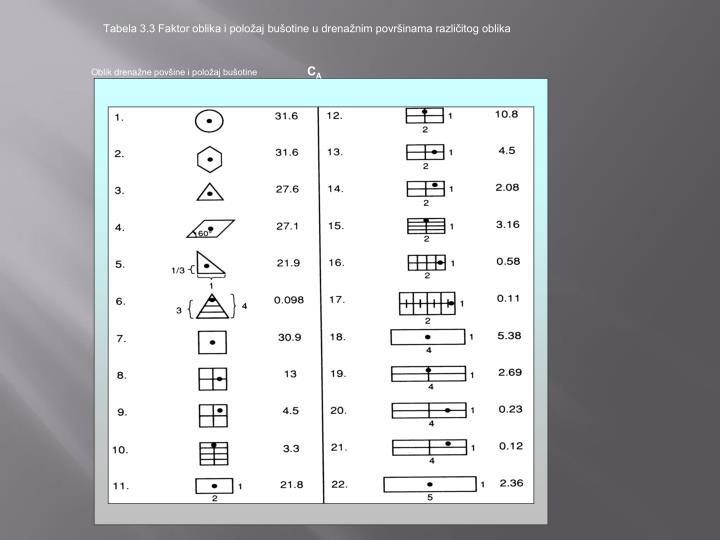 Tabela 3.3 Faktor oblika i položaj bušotine u drenažnim površinama različitog oblika