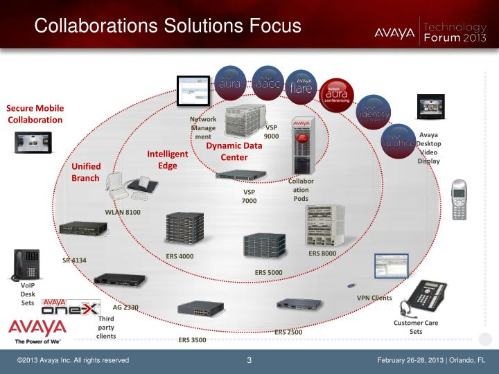 Collaborations Solutions Focus