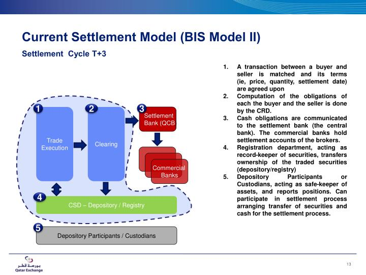 Current Settlement Model (BIS Model II)