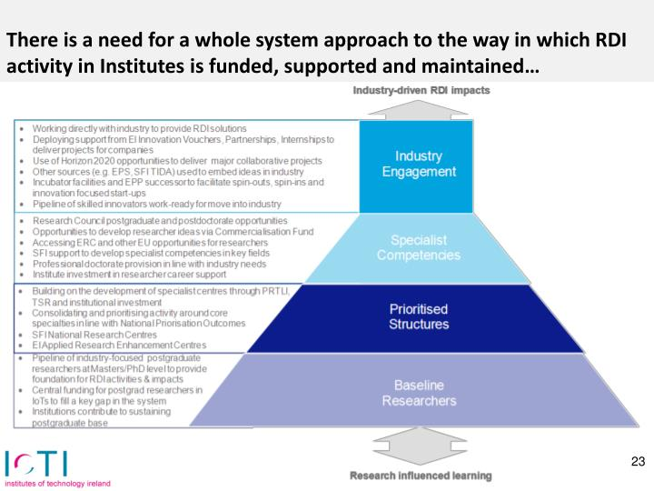 There is a need for a whole system approach to the way in which RDI activity in Institutes is funded, supported and maintained…