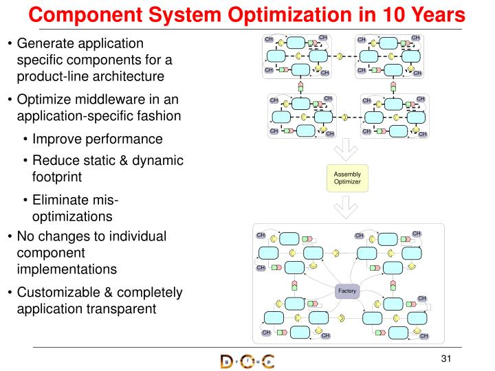 Component System Optimization in 10 Years