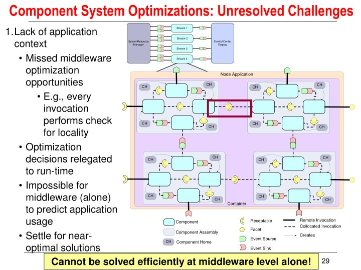 Component System Optimizations: Unresolved Challenges
