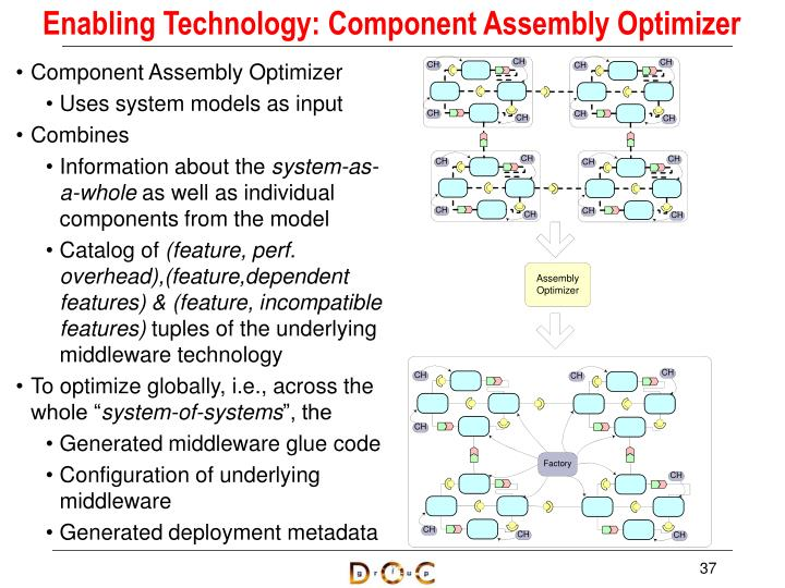 Enabling Technology: Component Assembly Optimizer