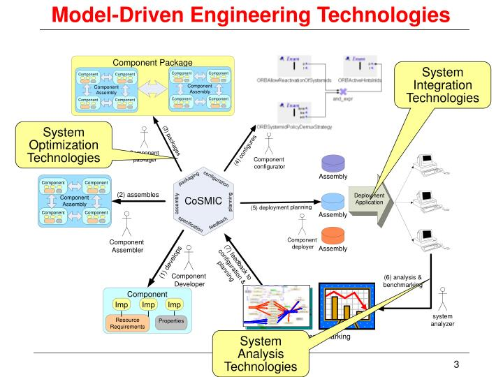 Model driven engineering technologies