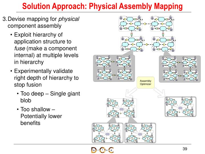 Solution Approach: Physical Assembly Mapping