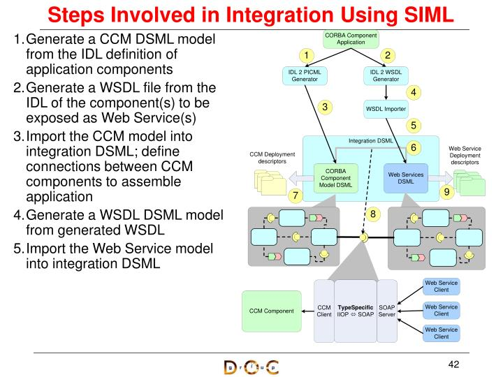 Steps Involved in Integration Using SIML