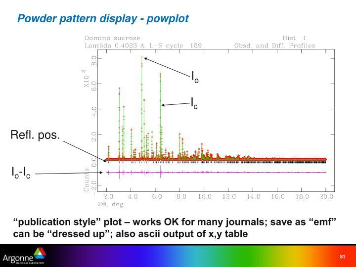 Powder pattern display - powplot
