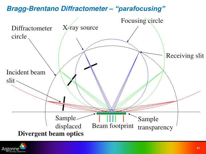 "Bragg-Brentano Diffractometer – ""parafocusing"""