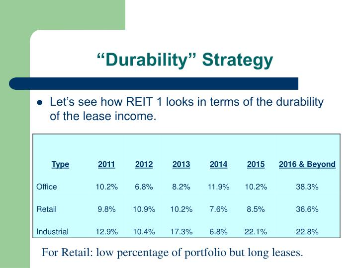 """Durability"" Strategy"