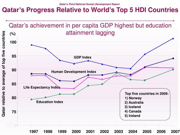 Qatar's Progress Relative to World's Top 5 HDI Countries